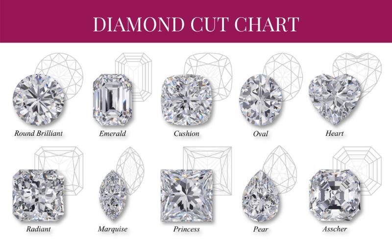 Diamond Cut Chart image
